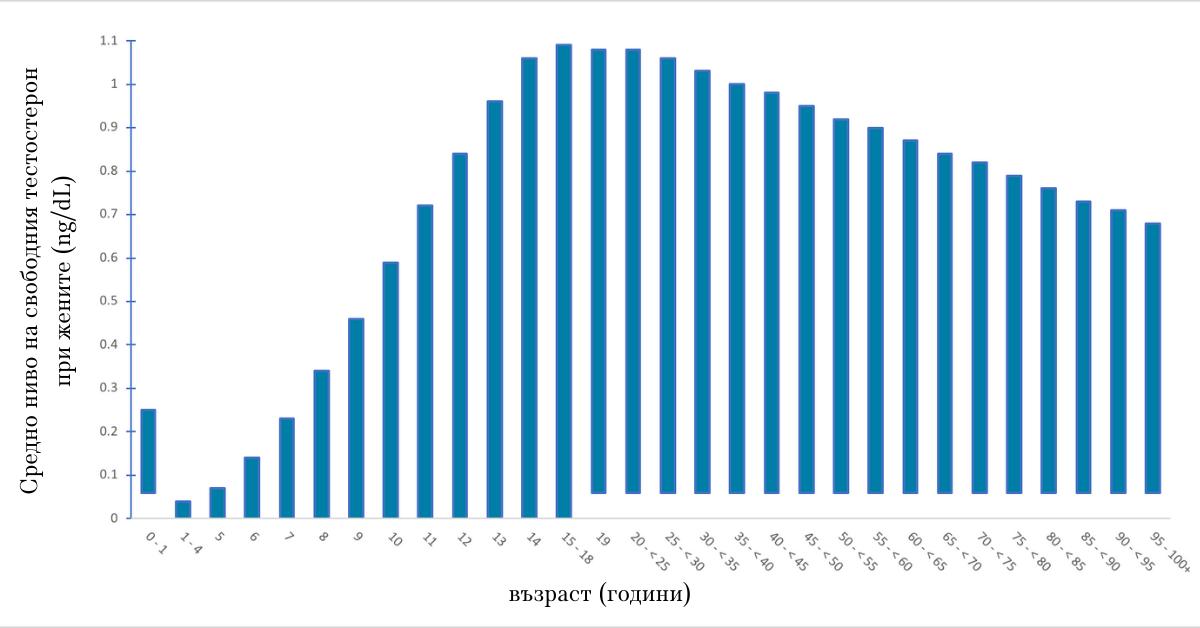 Данни от лабораториите на Mayo Clinic